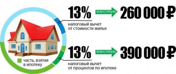 Вычет по процентам на ипотеку.