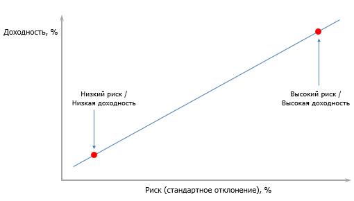 график взаимосвязи риска и доходности